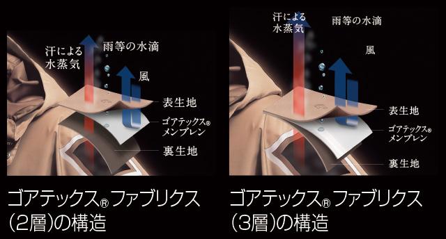 解説:ゴアテックスRファブリクス(2層)の構造